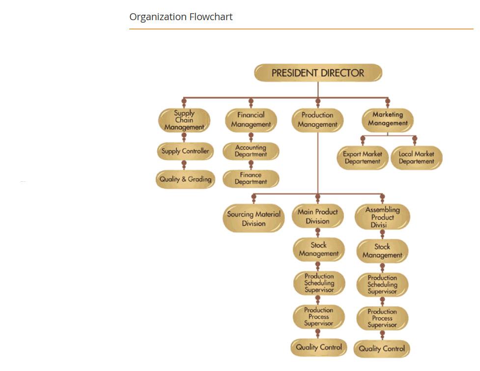 pt-kjg-flow-chart